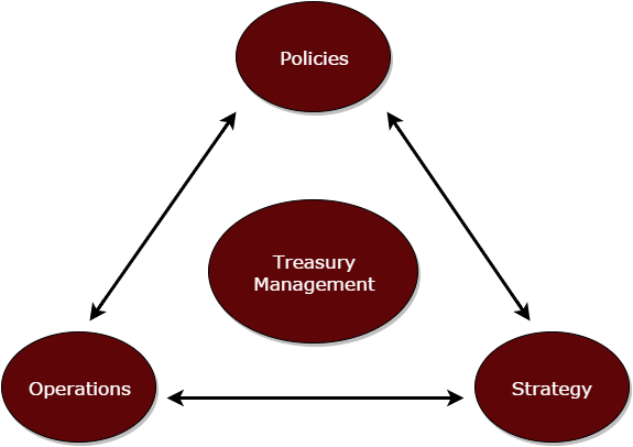 cash management and treasury operations The cash management software of treasurymetrics enables you to optimise the  liquidity management function, to minimise your debt needs, to optimise.